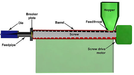 Plastic extrusion schematic